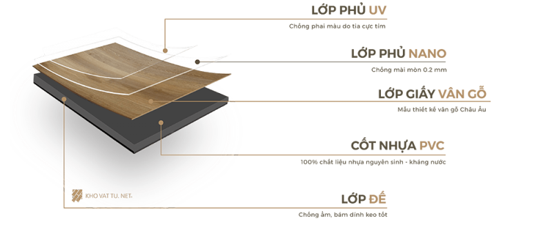 Cấu Tạo Sàn Nhựa Giả Gỗ Dán Keo IDE