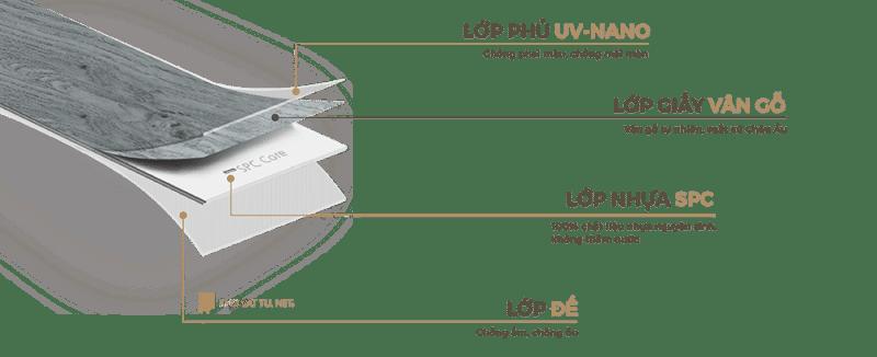 Cấu Tạo Sàn Nhựa Giả Gỗ Dán Keo KumJung 2mm