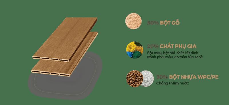 Cấu tạo gỗ nhựa ngoài trời Awood